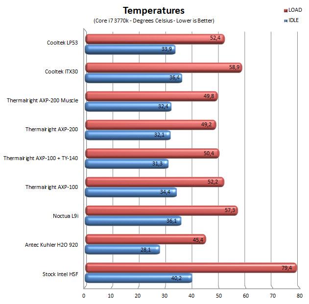 Cooltek Lp53 Low Profile Cpu Cooler Review