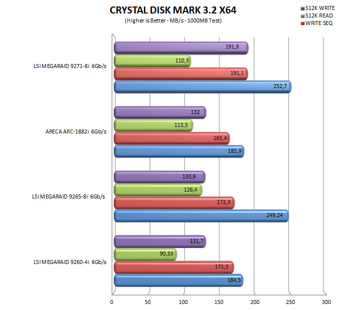 LSI MegaRAID SAS 9271-8i 6Gb/s 8-Port SATA+SAS ROC RAID Controller Review